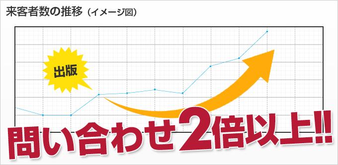 来客者数の推移(イメージ図)