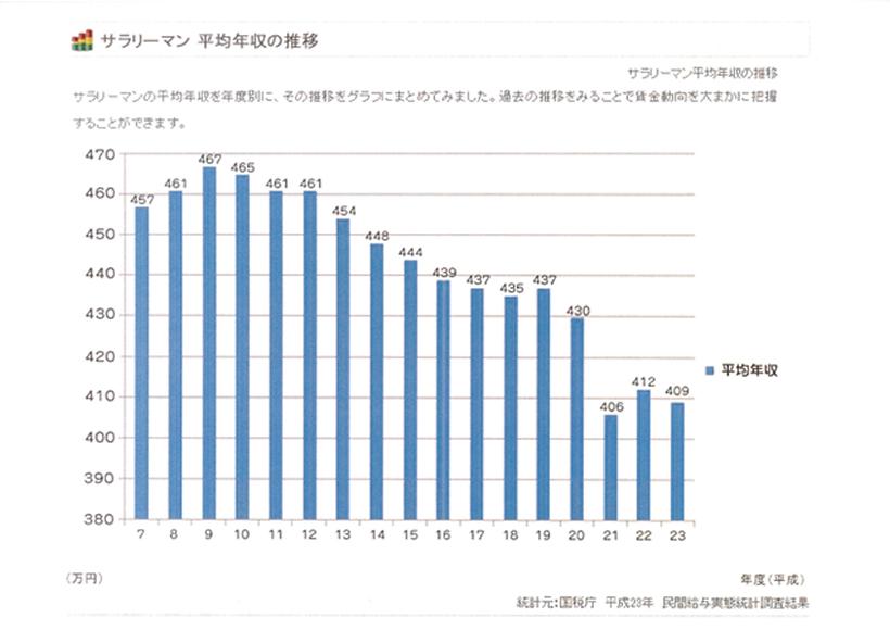 サラリーマン平均年収の推移