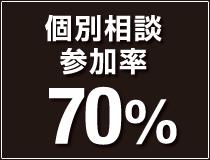 個別相談参加率70%