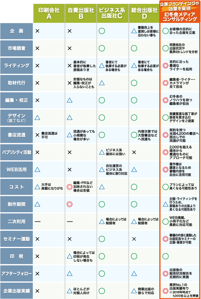 出版方法比較表